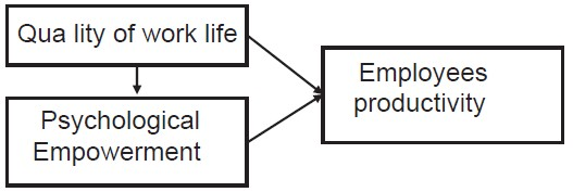 theoretical framework in relation to employee empowerment and productivity Employees may lack psychological experiences with empowerment, and emphasizing the process of sharing authority may result in an inadequate understanding of the notion of empowerment and its theoretical rationale for related practice.
