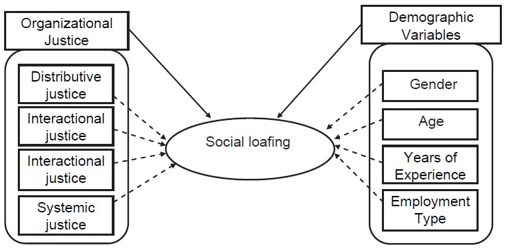 social loafing and social facilitation essay In social psychology, social loafing is the phenomenon of a person exerting less  effort to  in his summary of the fallacy of social redundancy, snook points to  social  but social facilitation studies have shown that people are more  productive.