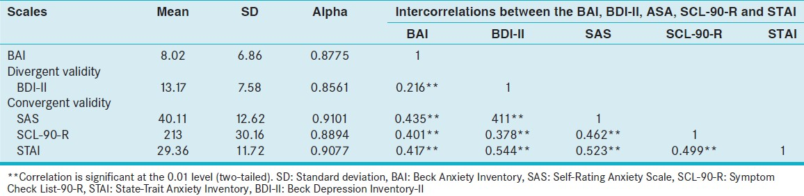 Table 3: Means SD, alpha‑coefficients and intercorrelations between BAI, SAS, SCL‑90‑R, STAI and BDI‑II (<i>n</i>=783)