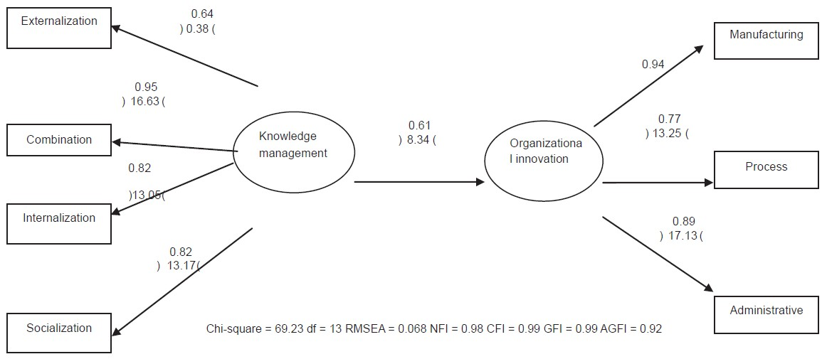 Help on dissertation knowledge management