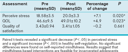 Table 1: Pre- and post-changes of perceive stress, QOL and quality of satisfaction after 1-month of CM