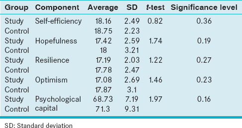 Table 1: Average scores of psychological capital components for control and study groups