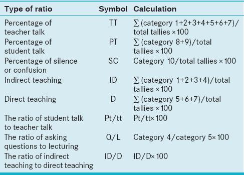 Table 1: Flanders interaction ratio