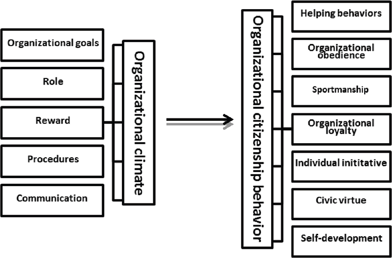 organizational climate questionnaire Own organizational climate and practices questionnaire to improve leadership, climate, and performance  creating a positive organizational climate in a.