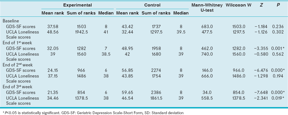 Table 2 Comparison Of Mean Ranks Geriatric Depression Scale Short Form And UCLA Loneliness Scores At The Baseline End 3 Weeks In
