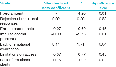 Table 4: Regression coefficients components of emotional regulation on marital satisfaction