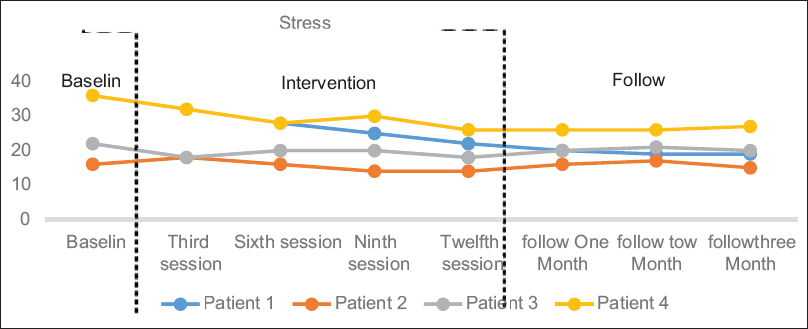 The effectiveness of emotional schema therapy on