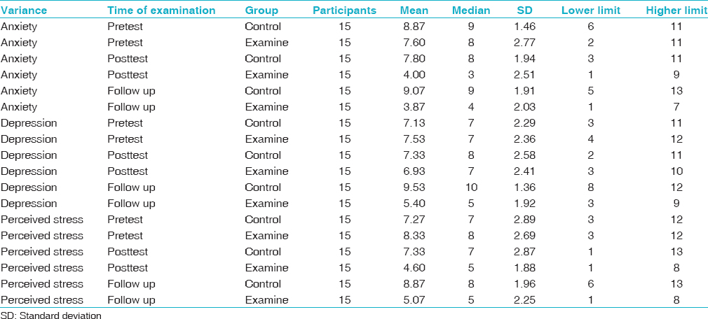 Table 1: Results of descriptive scores of two groups in times of pretest, posttest and during the test