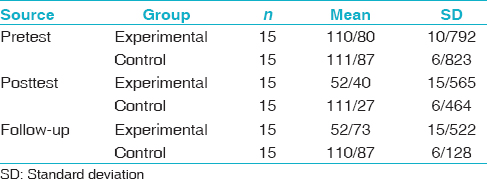 Table 1: The mean, SD math anxiety of dependent cognitive style school students in pretest, posttest, and follow-up
